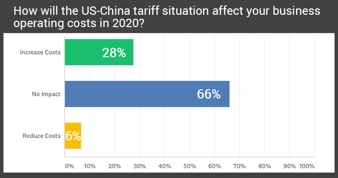 US-China Tariff Situation affecting business operating costs in 2020