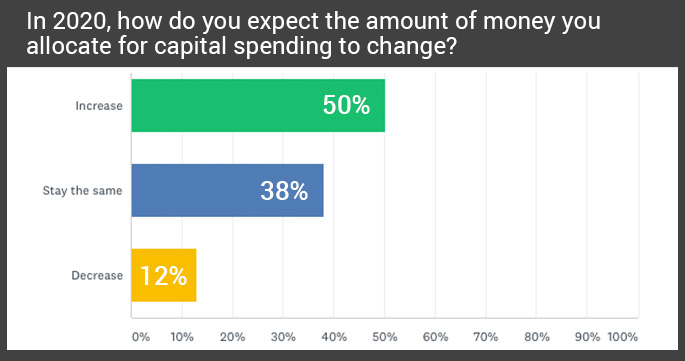 Small business 2020 survey results on amount of money allocated for capital spending
